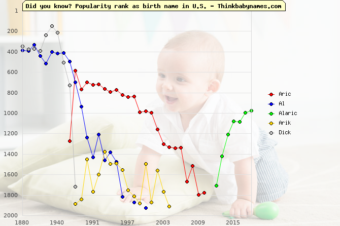 Top 2000 baby names ranking of Aric, Al, Alaric, Arik, Dick in U.S.