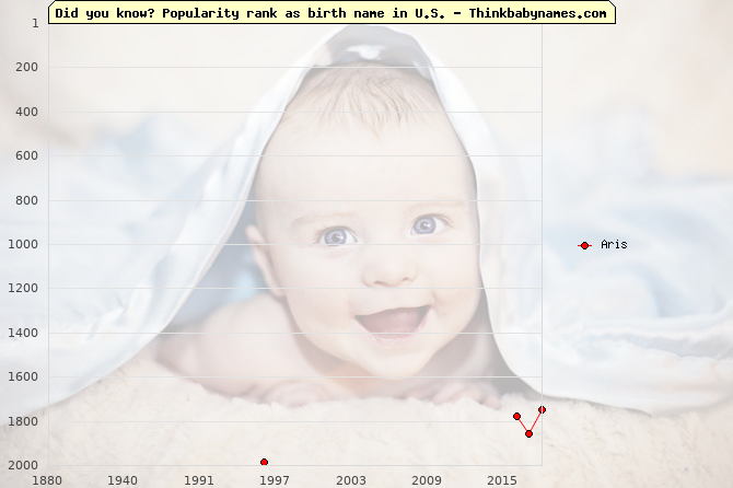 Top 2000 baby names ranking of Aris name in U.S.