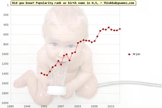 Top 2000 baby names ranking of Arjun name in U.S.