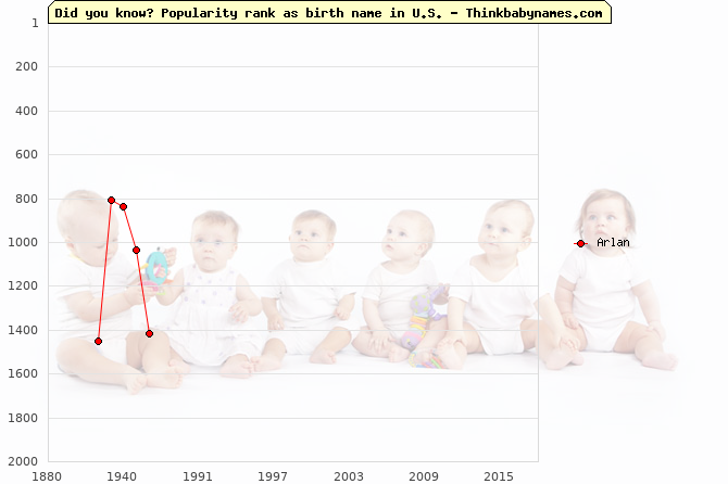 Top 2000 baby names ranking of Arlan name in U.S.