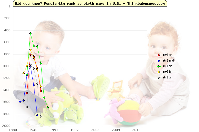 Top 2000 baby names ranking of Arlan, Arland, Arlen, Arlin, Arlyn in U.S.