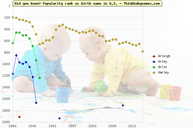 Top 2000 baby names ranking of Arleigh, Arley, Arlie, Harley in U.S.