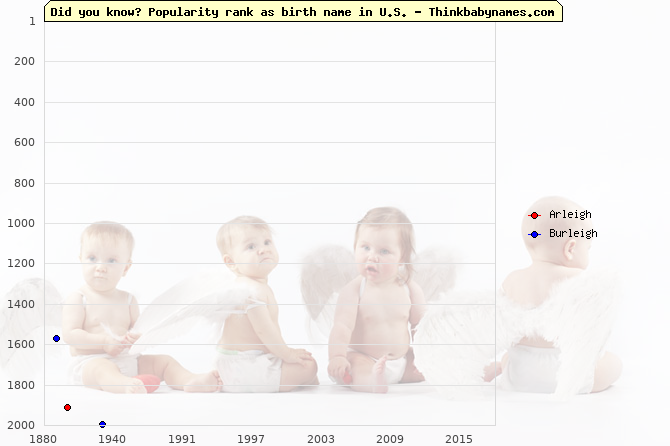 Top 2000 baby names ranking of -leigh names: Arleigh, Burleigh