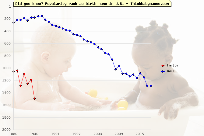 Top 2000 baby names ranking of Harlow, Karl in U.S.