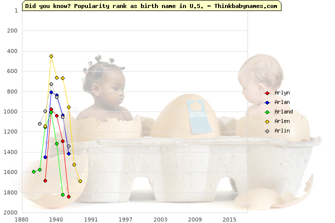 Top 2000 baby names ranking of Arlyn, Arlan, Arland, Arlen, Arlin in U.S.