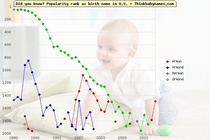 Top 2000 baby names ranking of Armon, Armond, Herman, Ormond in U.S.