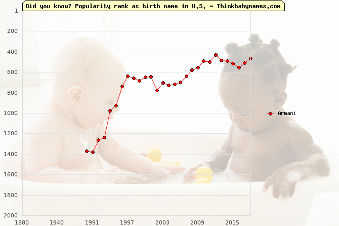 Top 2000 baby names ranking of Armani name in U.S.