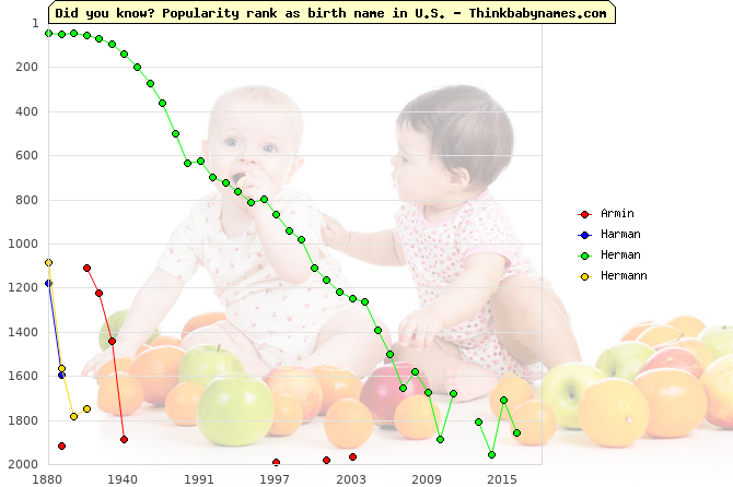 Top 2000 baby names ranking of Armin, Harman, Herman, Hermann in U.S.