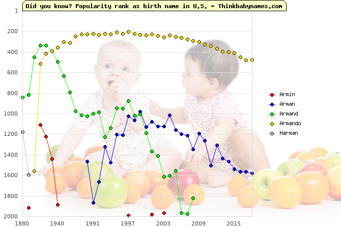 Top 2000 baby names ranking of Armin, Arman, Armand, Armando, Harman in U.S.