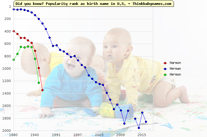 Top 2000 baby names ranking of Harmon, Herman, Hermon in U.S.