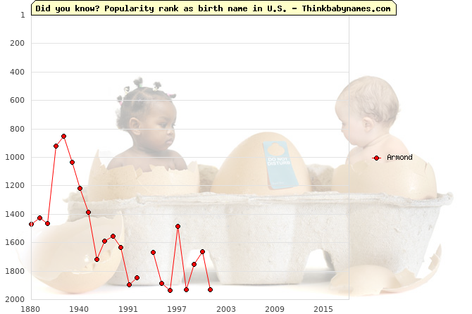 Top 2000 baby names ranking of Armond name in U.S.
