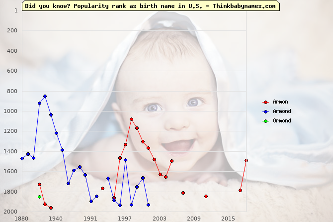 Top 2000 baby names ranking of Armon, Armond, Ormond in U.S.