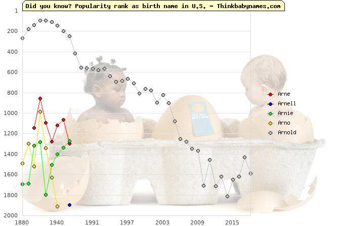 Top 2000 baby names ranking of Arne, Arnell, Arnie, Arno, Arnold in U.S.