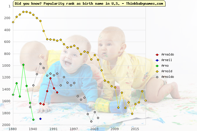 Top 2000 baby names ranking of Arnaldo, Arnell, Arno, Arnold, Arnoldo in U.S.
