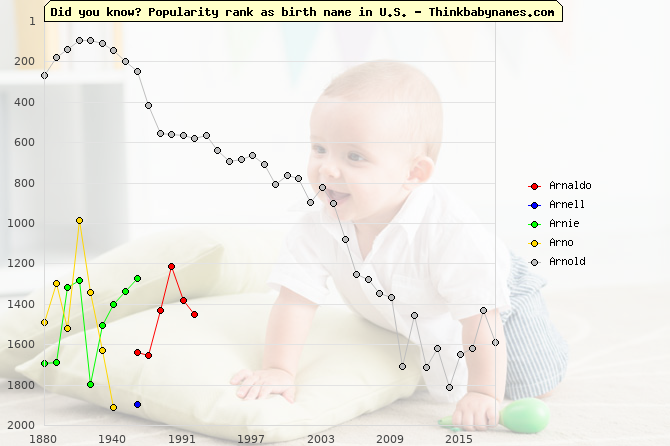 Top 2000 baby names ranking of Arnaldo, Arnell, Arnie, Arno, Arnold in U.S.
