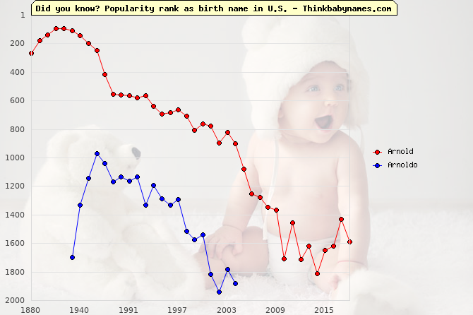 Top 2000 baby names ranking of Arnold, Arnoldo in U.S.