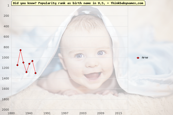 Top 2000 baby names ranking of Arne name in U.S.