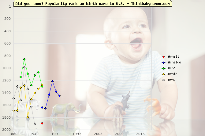 Top 2000 baby names ranking of Arnell, Arnaldo, Arne, Arnie, Arno in U.S.