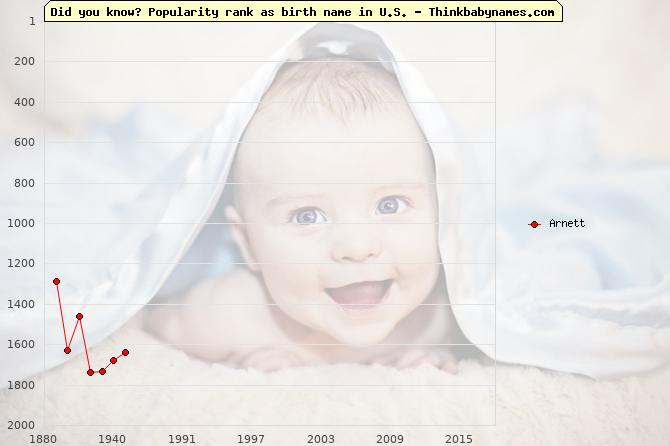 Top 2000 baby names ranking of Arnett in U.S.