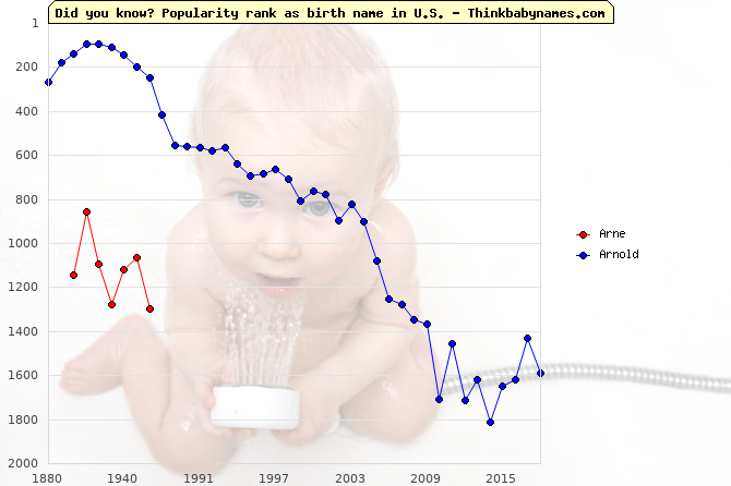 Top 2000 baby names ranking of Arne, Arnold in U.S.