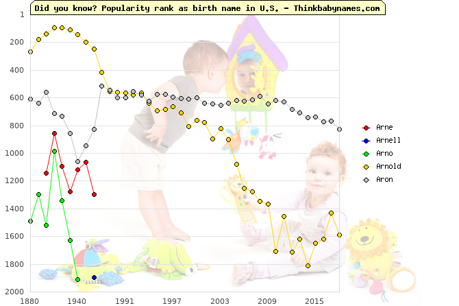 Top 2000 baby names ranking of Arne, Arnell, Arno, Arnold, Aron in U.S.