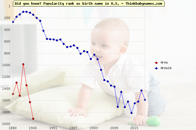 Top 2000 baby names ranking of Arno, Arnold in U.S.