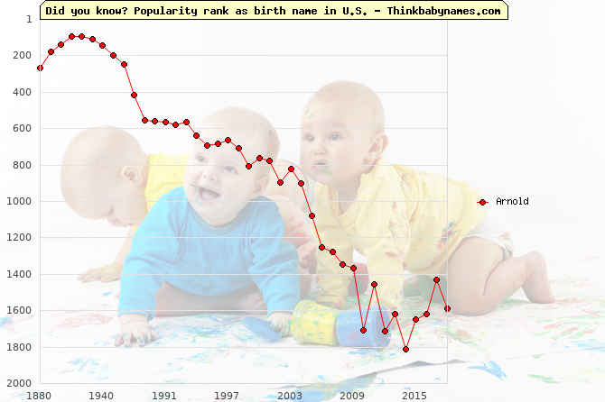 Top 2000 baby names ranking of Arnold name in U.S.