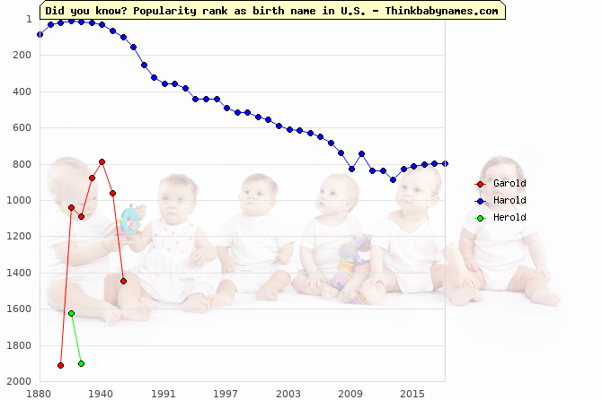 Top 2000 baby names ranking of Garold, Harold, Herold in U.S.