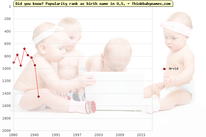 Top 2000 baby names ranking of Arvid in U.S.