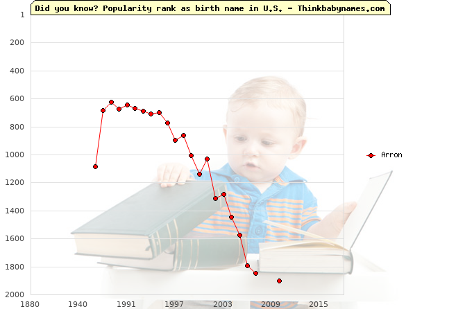 Top 2000 baby names ranking of Arron in U.S.