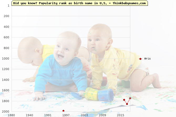 Top 2000 baby names ranking of Aris in U.S.