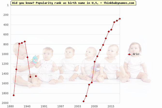 Top 2000 baby names ranking of Arlo in U.S.