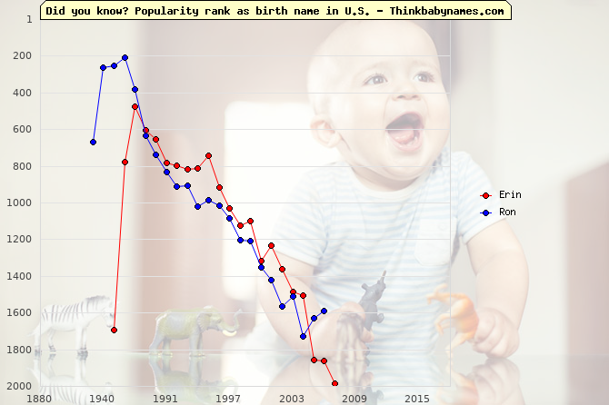 Top 2000 baby names ranking of Erin, Ron in U.S.