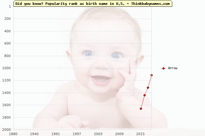 Top 2000 baby names ranking of Arrow name in U.S.