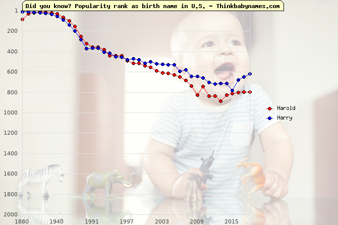 Top 2000 baby names ranking of Harold, Harry in U.S.