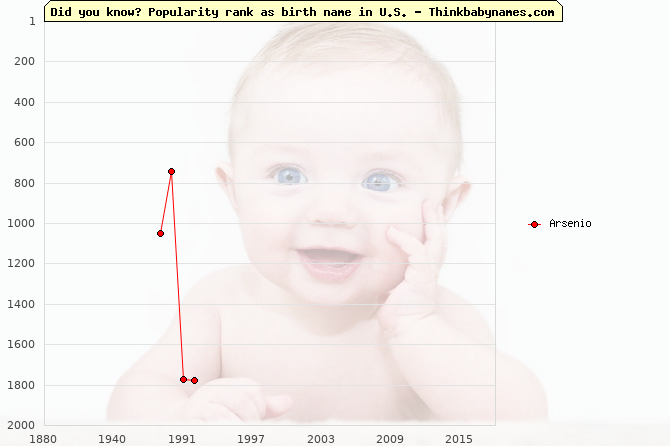Top 2000 baby names ranking of Arsenio in U.S.