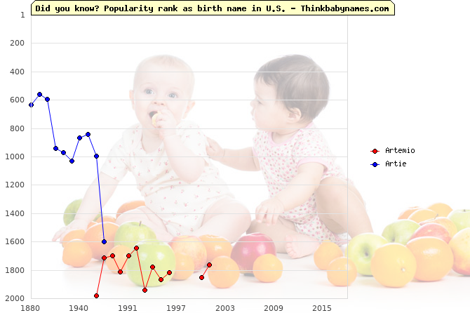 Top 2000 baby names ranking of Artemio, Artie in U.S.