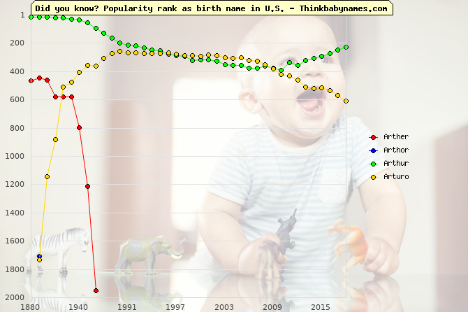 Top 2000 baby names ranking of Arther, Arthor, Arthur, Arturo in U.S.
