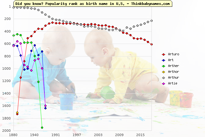 Top 2000 baby names ranking of Arturo, Art, Arther, Arthor, Arthur, Artie in U.S.