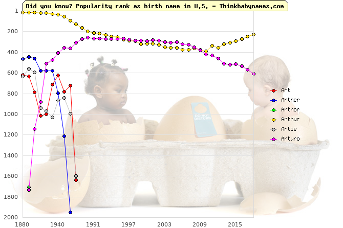 Top 2000 baby names ranking of Art, Arther, Arthor, Arthur, Artie, Arturo in U.S.