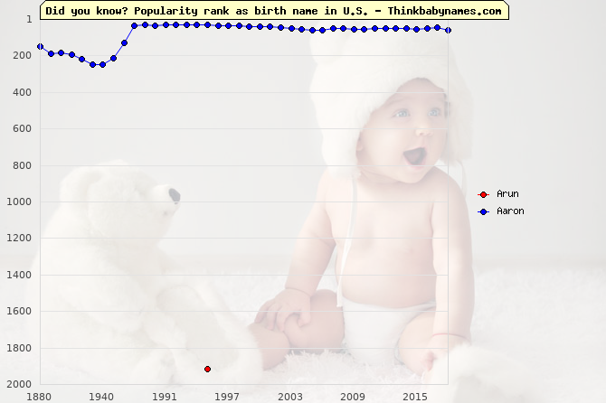 Top 2000 baby names ranking of Arun, Aaron in U.S.
