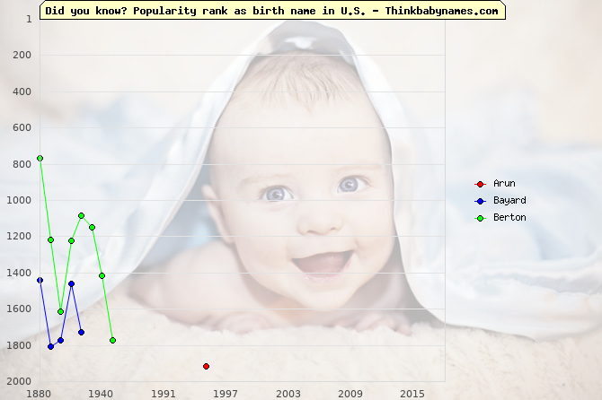Top 2000 baby names ranking of Bright names: Arun, Bayard, Berton