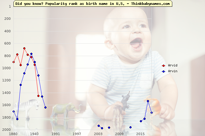 Top 2000 baby names ranking of Arvid, Arvin in U.S.
