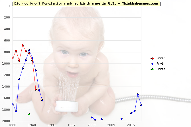 Top 2000 baby names ranking of Arvid, Arvin, Arvis in U.S.