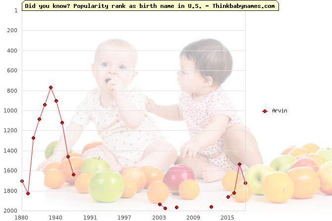Top 2000 baby names ranking of Arvin name in U.S.