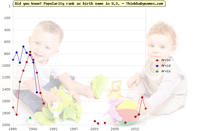 Top 2000 baby names ranking of Arvin, Arvid, Arvis in U.S.