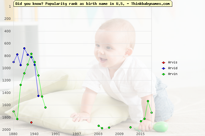 Top 2000 baby names ranking of Arvis, Arvid, Arvin in U.S.
