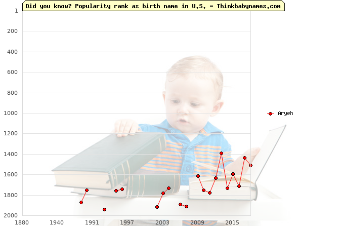 Top 1000 baby names ranking of Aryeh name in U.S.