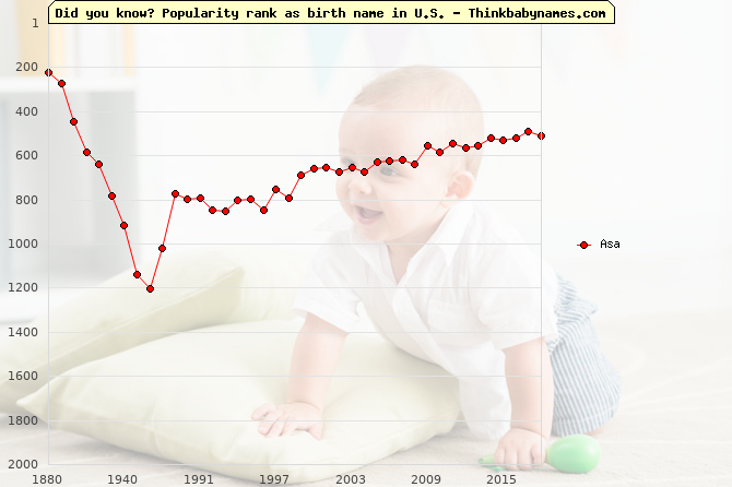 Top 2000 baby names ranking of Asa in U.S.