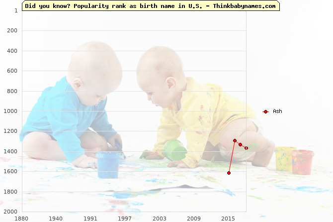 Top 2000 baby names ranking of Ash name in U.S.